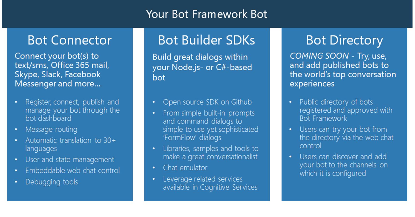 Microsoft Bots Framework : Skype Bots : Cognitive Services | Hot Proton