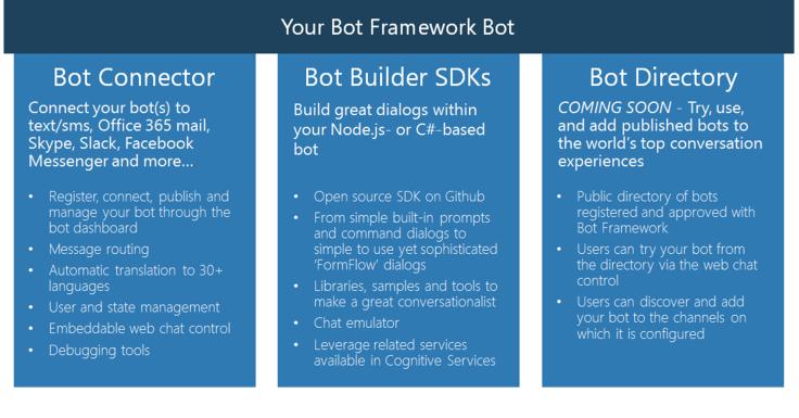 bot_framework_wht_bgrnd